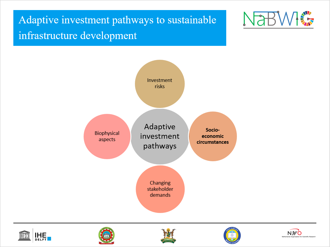 Adaptive investment pathways